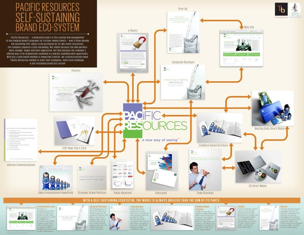 ThomasMarketing Services Corp_Brand Eco-System & Visual Design System.